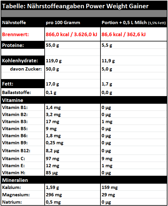 Tabelle_Power_Weight_Gainer
