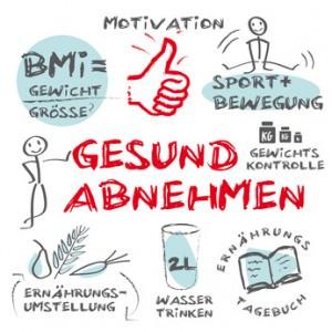 Gesund Abnehmen BMI und Bewegung