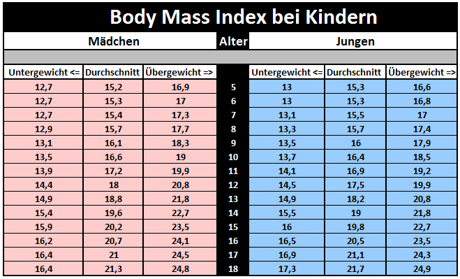 Body Mass Index bei Kindern