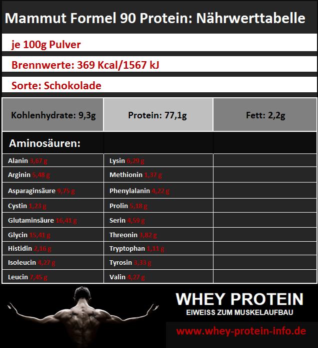 Mammut-Formel-90-Protein-Tabelle-Naehrwertangaben-Zutaten