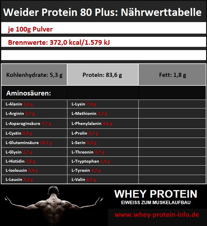 Weider-Protein-80-Plus-Naehrwertangaben-Zutaten