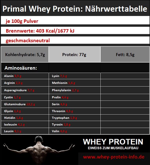 Primal-Whey-Protein-Nährwertangaben