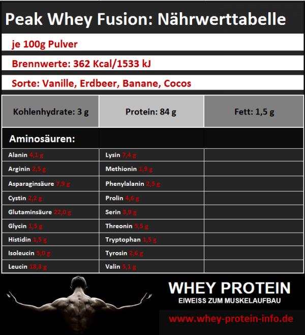 Peak-Whey-Fusion-Eiweißpulver-Naehrwertangaben-Zutaten